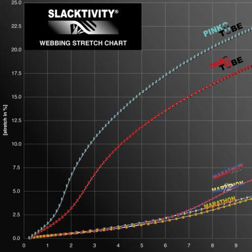 Slackline tubular webbing stress strain stretch chart 4
